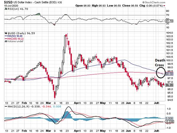 3. USD index