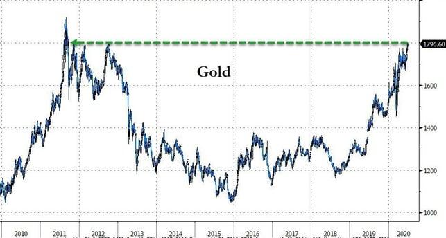 6. Gold