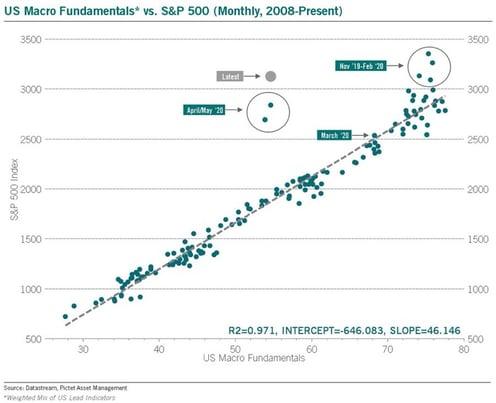 4. US Macro Fundamentals
