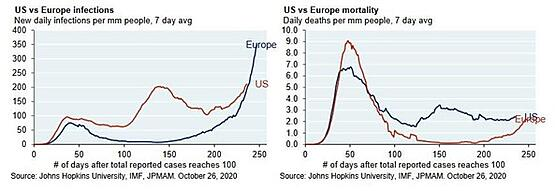 2. US vs Europe Infections