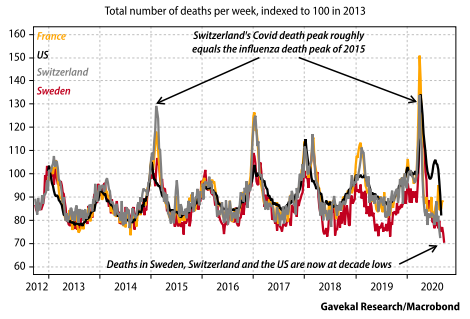3. Total Number of Deaths per Week