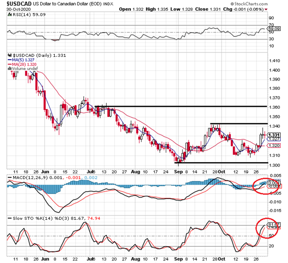5. USD to CAD