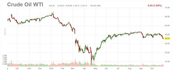 6. Crude Oil WTI