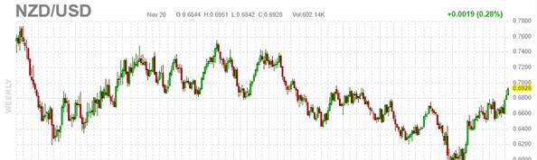 2- NZD-USD
