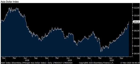 4. Asia Dollar Index