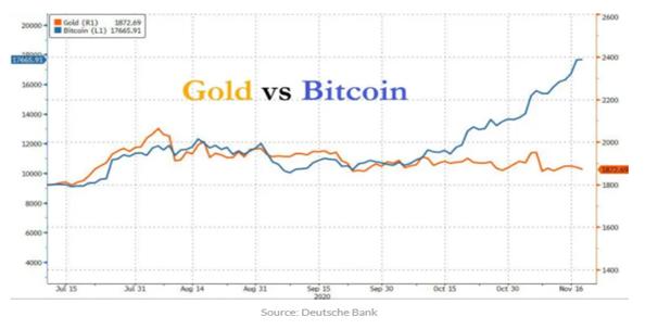 5. Gold vs Bitcoin