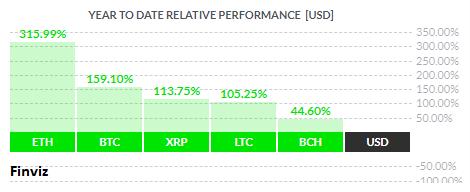 6. ETH BTC XRP LTC BHC vs USD