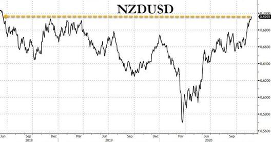 2. NZD USD
