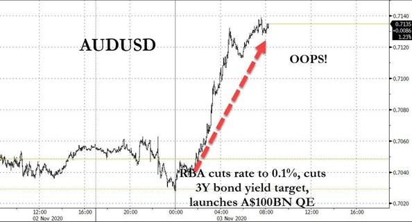 2. AUD USD