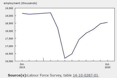 5. US Employment