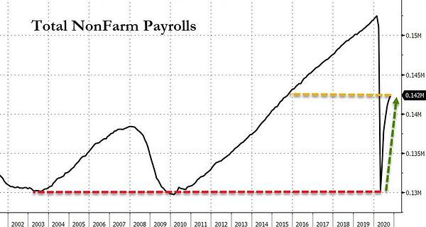 6. Total Nonfarm Payrolls
