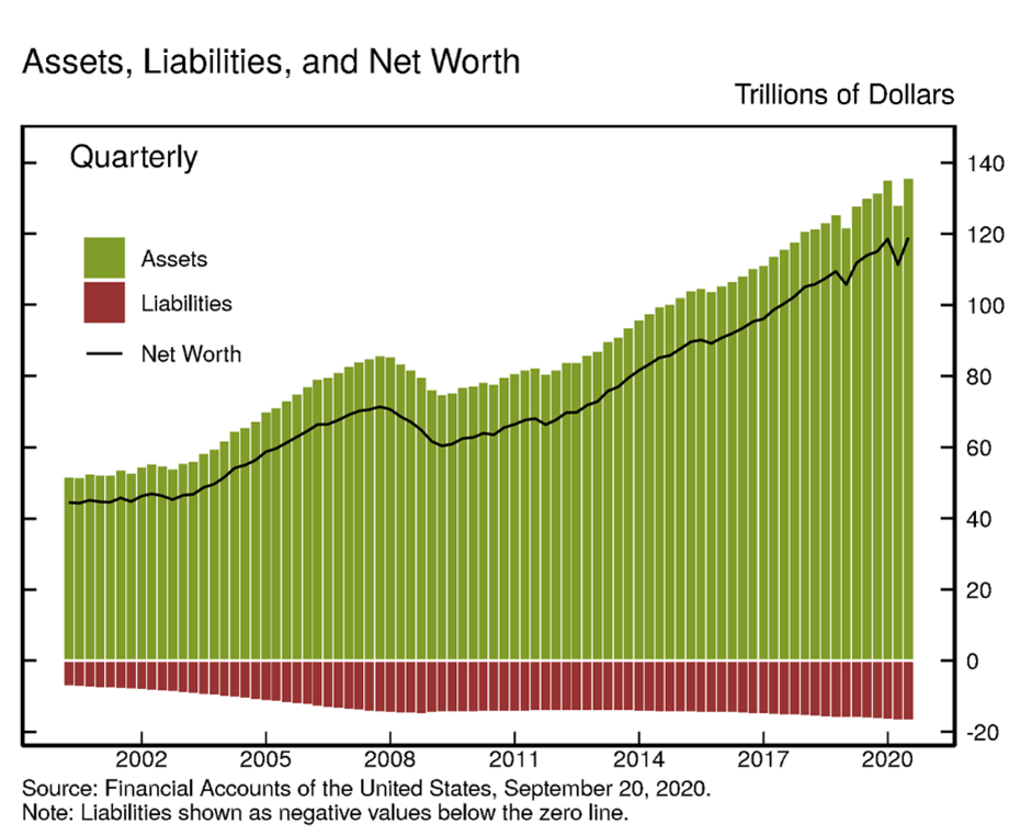 4. Assets, Liabilities, and Net Worth