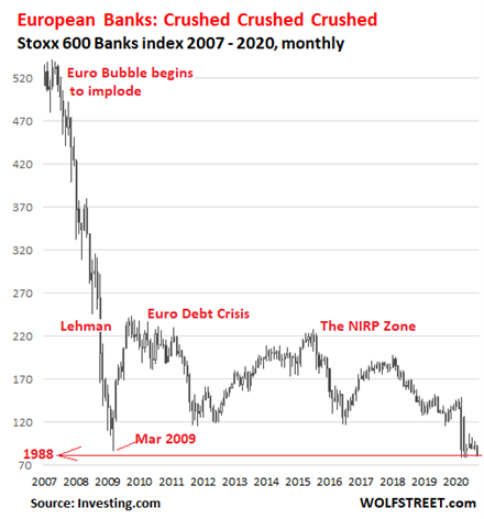 5. Stoxx 600 Banks Index 2007 to 2020, Monthly