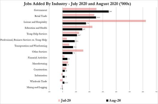 6. Jobs Added by Industry