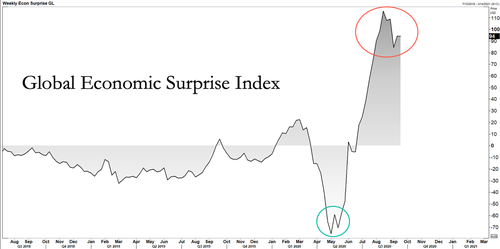 2. Global Economic Surprise