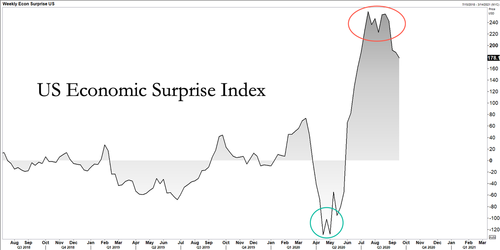 3. US Economic Surprise