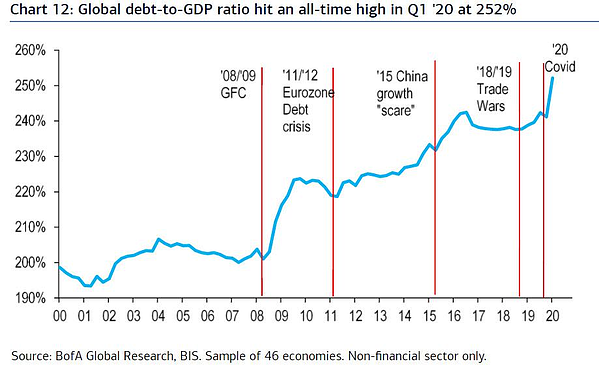7. Global debt-to-GDP ration