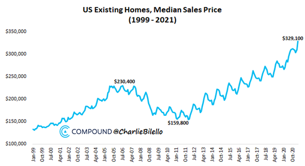 4. US Existing Homes