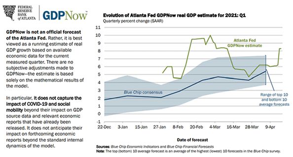 6. GDP Now