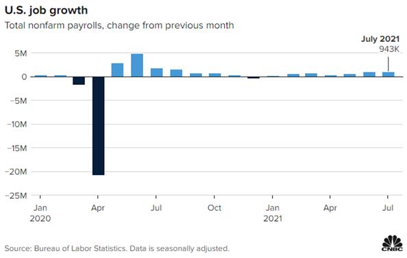 2. US Job Growth