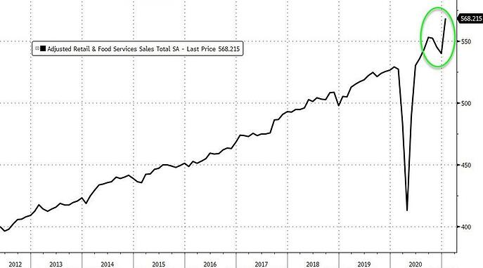 10. Adjusted Retail and Food Services Sales