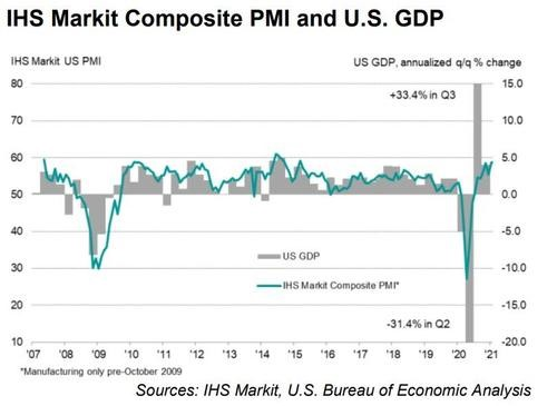 8. IHS Markit Composite PMI and US GDP