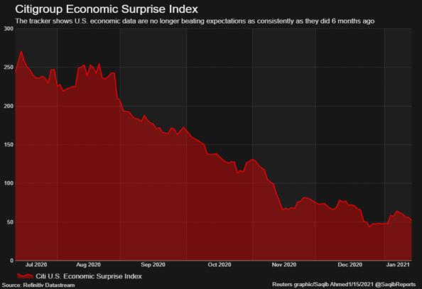 2. Citigroup Economic Surprise