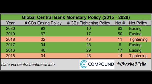 2. Global Central Bank Scorecard