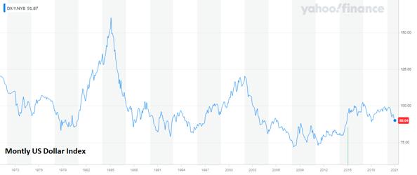 2. Monthly US Dollar Index