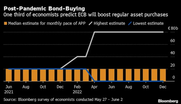 5. Post pandemic bond buying