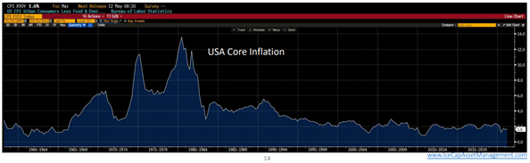 USA Core Inflation