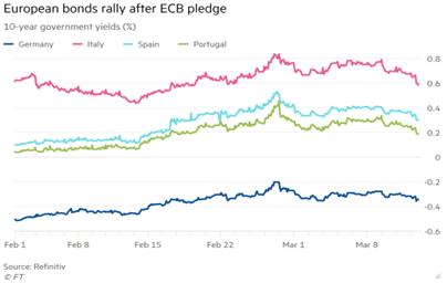 3. European bonds rally after ECB pledge
