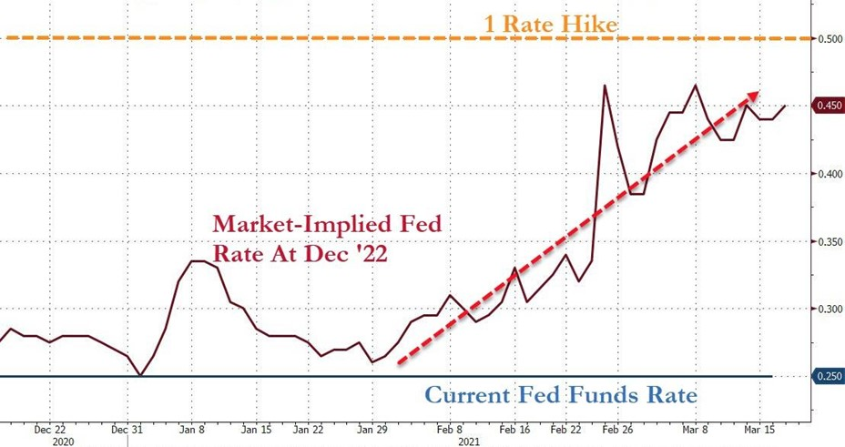 2. Market Implied Fed Rate