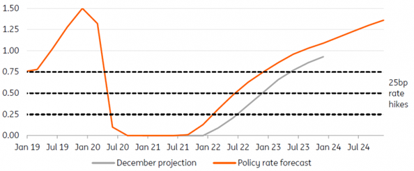 5. Policy Rate Forecast