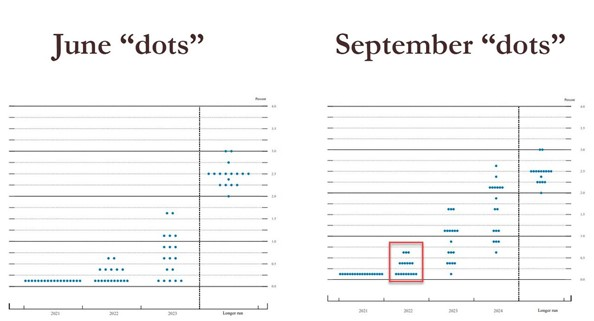 4. June vs Sept dots