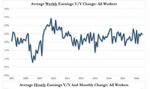 3. Avg Weekly Earnings YY Change.png