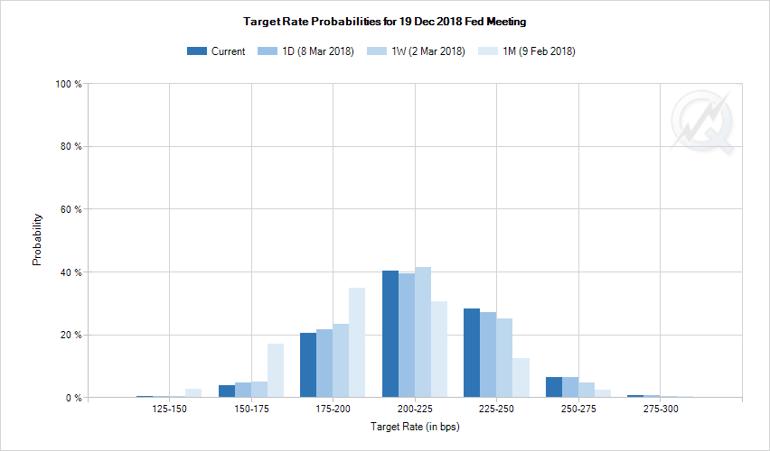 4. Target Rate Porbabilities.png