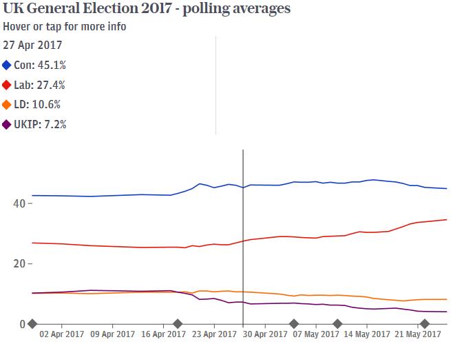 2. UK Polling Averages.png