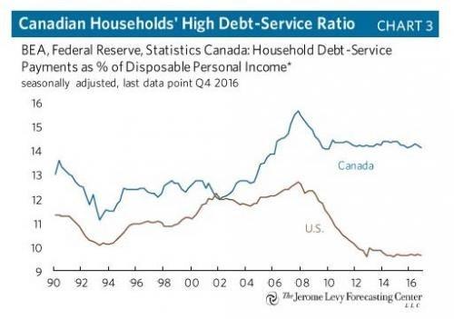 4. CDN Household, Chart 3