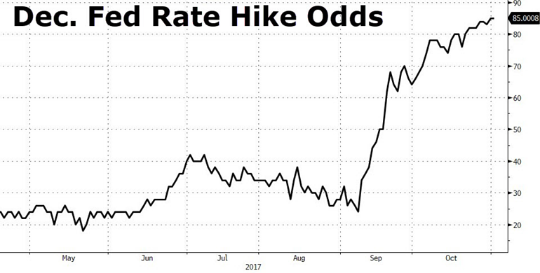2. Dec. Fed Rate Hike Odds.png