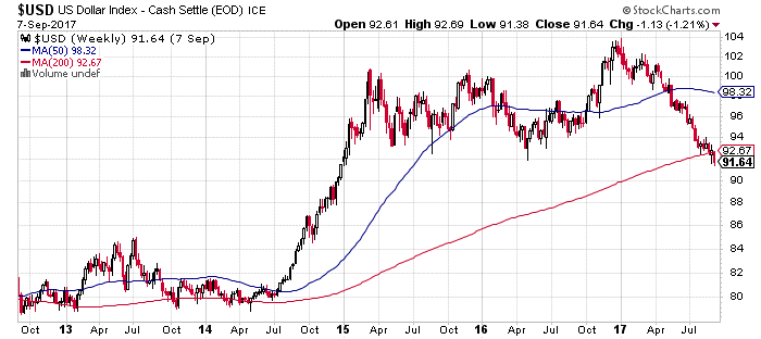 2. US Dollar Index.png