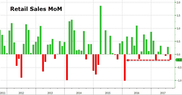 3. Retail Sales MoM.png
