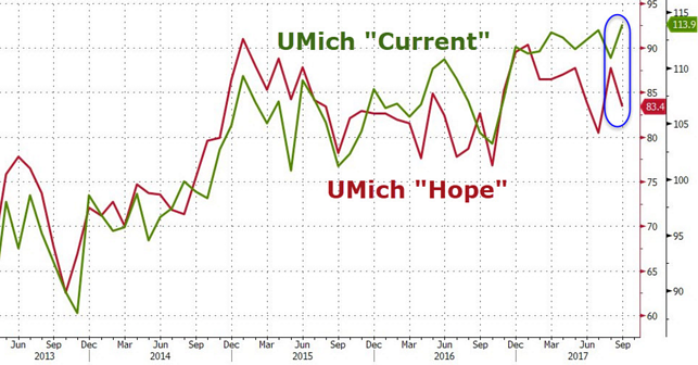4. UMich Current vs Hope.png