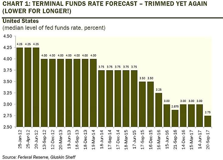 2. Terminal Funds Rate Forecast.jpg