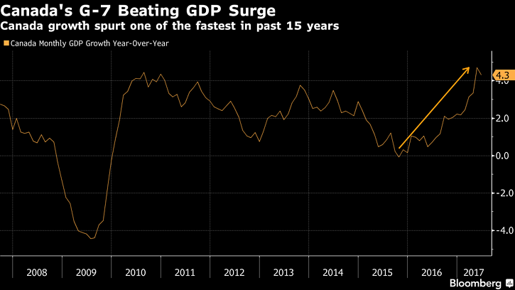 2. Canada's G7 Beating GDP Surge.png