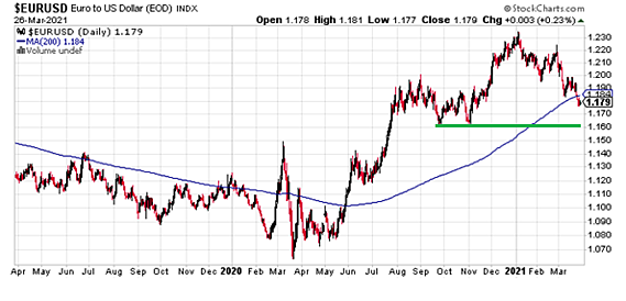 EUR index stock charts 4