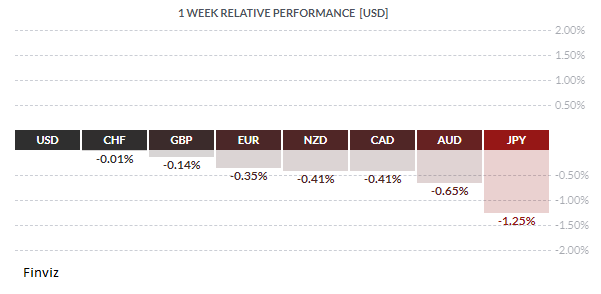 Fig 1 weekly performance USD