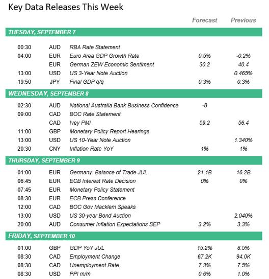 Key Data Releases Sept 7 2021-1