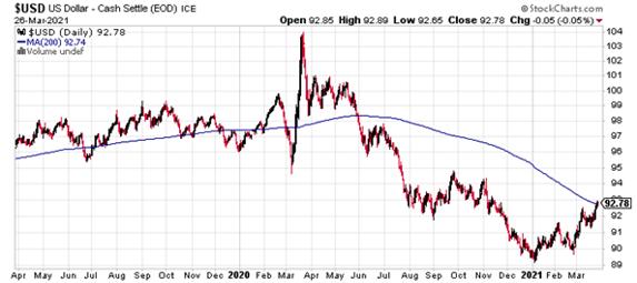USD index stock charts 3